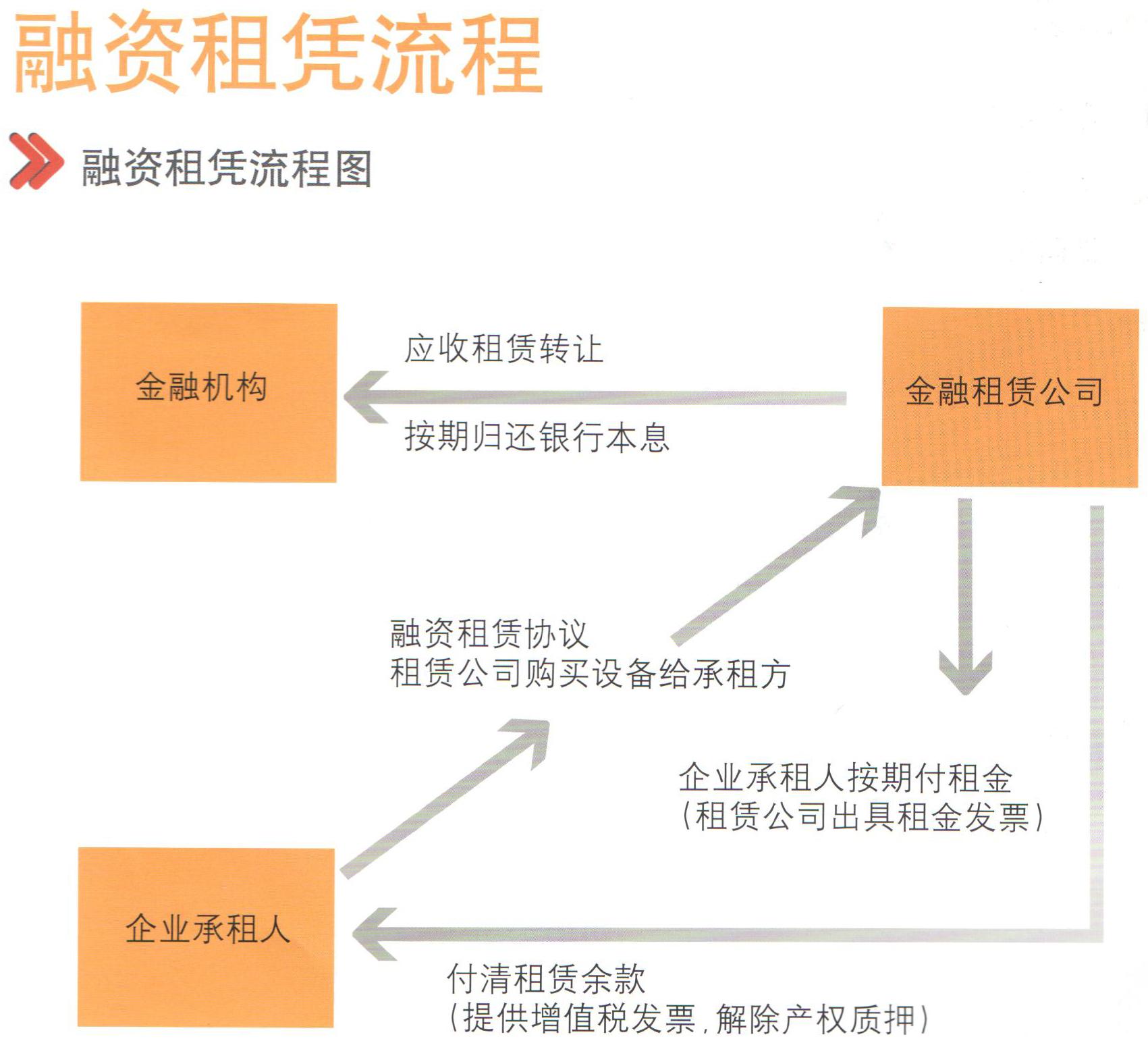 融资租赁在企业融资中的优势